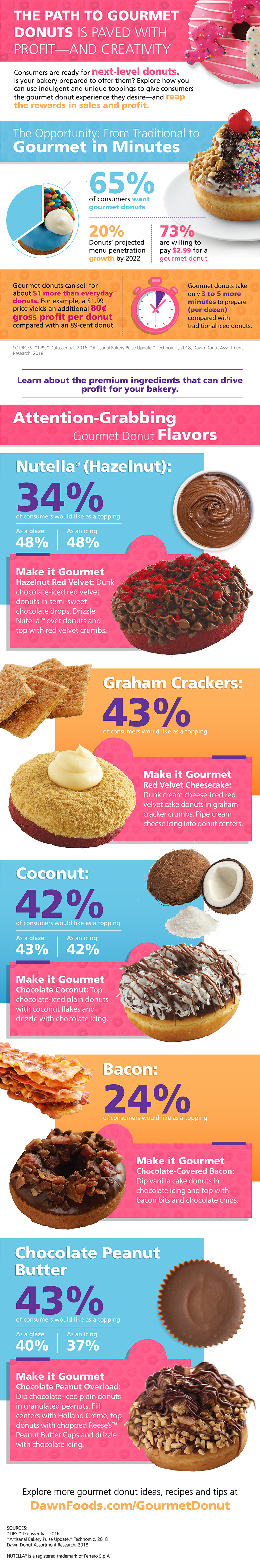 Gourmet Donut Infographic revised